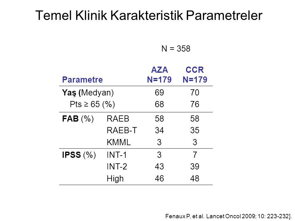 Temel Klinik Karakteristik Parametreler N = 358 Parametre AZA N=179 CCR N=179 Yaş (Medyan) Pts ≥ 65 (%) 69 68 70 76 FAB (%) RAEB RAEB-T KMML 58 34 3 58 35 3 IPSS (%) INT-1 INT-2 High 3 43 46 7 39 48 Fenaux P, et al.