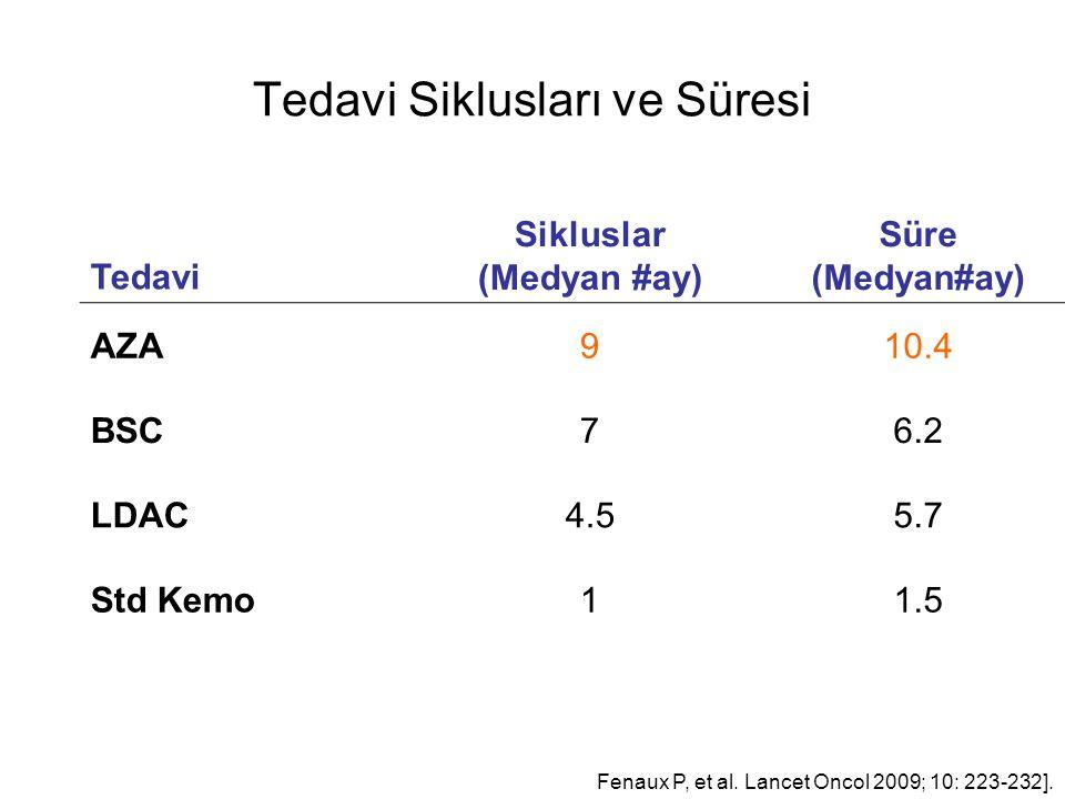 Tedavi Siklusları ve Süresi Tedavi Sikluslar (Medyan #ay) Süre (Medyan#ay) AZA910.4 BSC76.2 LDAC4.55.7 Std Kemo11.5 Fenaux P, et al.