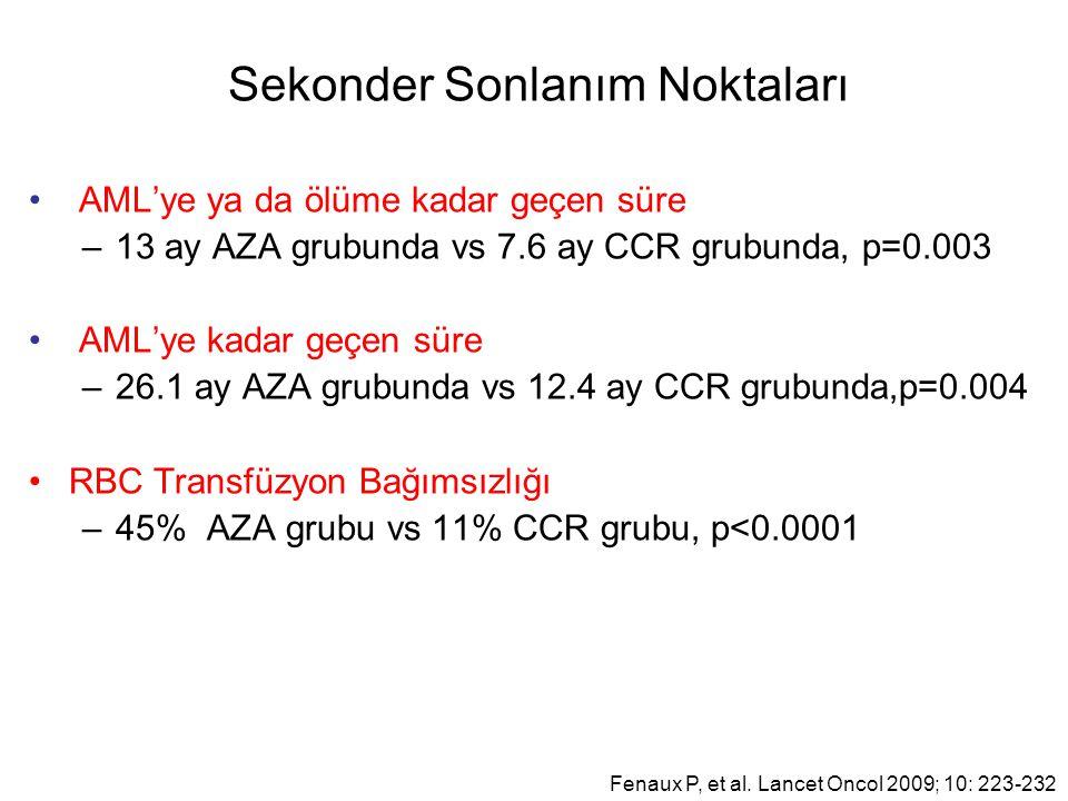 Sekonder Sonlanım Noktaları AML'ye ya da ölüme kadar geçen süre –13 ay AZA grubunda vs 7.6 ay CCR grubunda, p=0.003 AML'ye kadar geçen süre –26.1 ay AZA grubunda vs 12.4 ay CCR grubunda,p=0.004 RBC Transfüzyon Bağımsızlığı –45% AZA grubu vs 11% CCR grubu, p<0.0001 Fenaux P, et al.