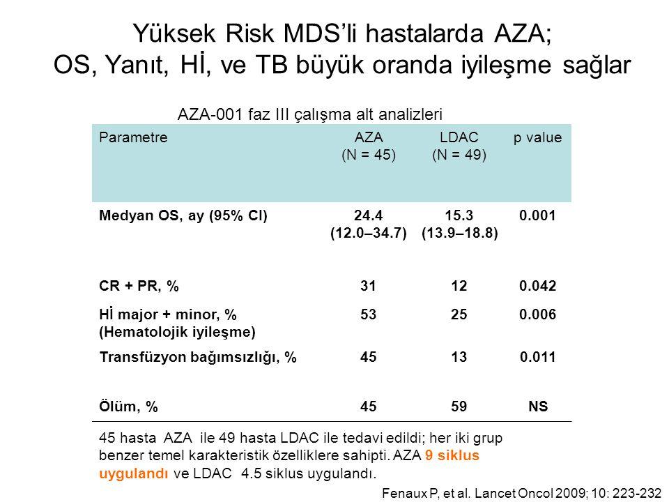 Yüksek Risk MDS'li hastalarda AZA; OS, Yanıt, Hİ, ve TB büyük oranda iyileşme sağlar ParametreAZA (N = 45) LDAC (N = 49) p value Medyan OS, ay (95% CI)24.4 (12.0–34.7) 15.3 (13.9–18.8) 0.001 CR + PR, %31120.042 Hİ major + minor, % (Hematolojik iyileşme) 53250.006 Transfüzyon bağımsızlığı, %45130.011 Ölüm, %4559NS Fenaux P, et al.