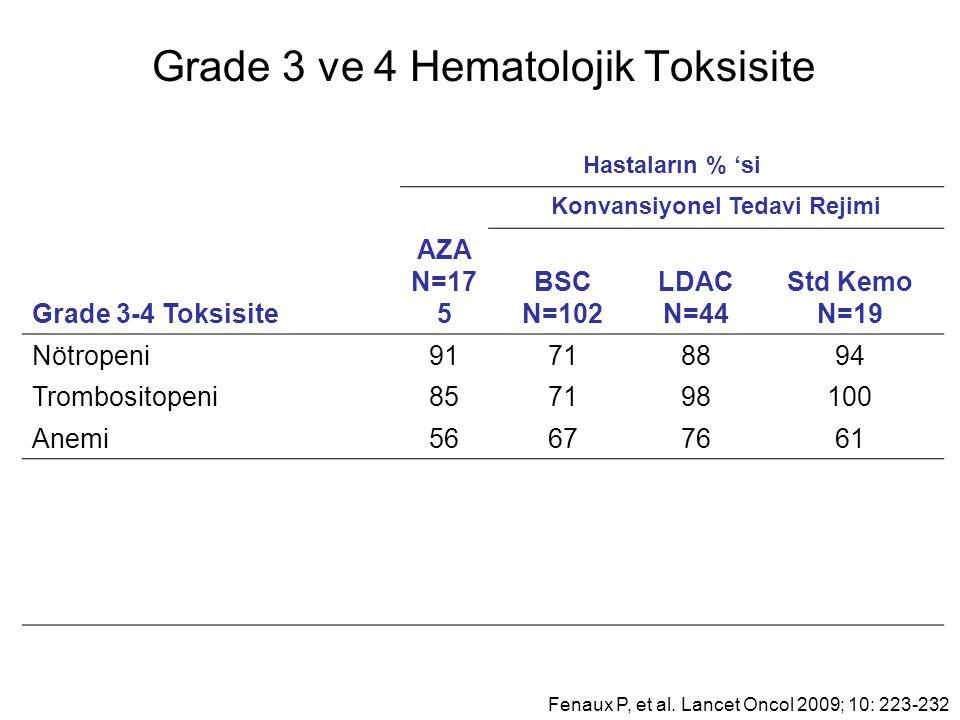 Grade 3 ve 4 Hematolojik Toksisite Hastaların % 'si Konvansiyonel Tedavi Rejimi Grade 3-4 Toksisite AZA N=17 5 BSC N=102 LDAC N=44 Std Kemo N=19 Nötropeni91718894 Trombositopeni857198100 Anemi56677661 Fenaux P, et al.