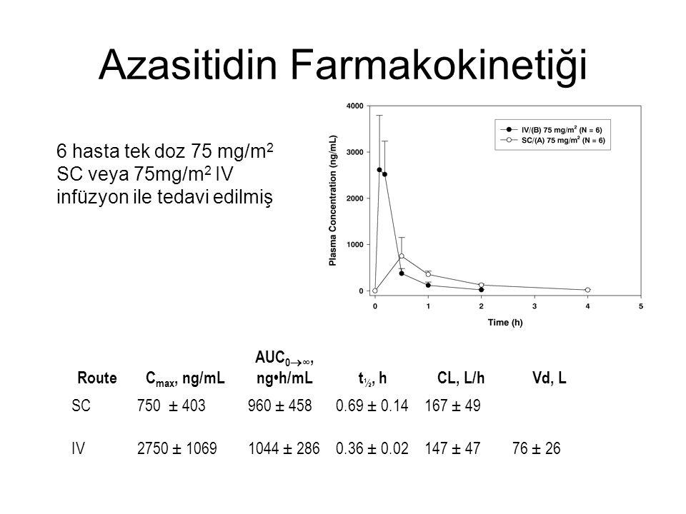 Azasitidin Farmakokinetiği RouteC max, ng/mL AUC 0  ∞, ngh/mLt ½, hCL, L/hVd, L SC750 ± 403960 ± 4580.69 ± 0.14167 ± 49 IV2750 ± 10691044 ± 2860.36 ± 0.02147 ± 4776 ± 26 Marcucci et al J Clin Pharmacol 2005;45:597 6 hasta tek doz 75 mg/m 2 SC veya 75mg/m 2 IV infüzyon ile tedavi edilmiş
