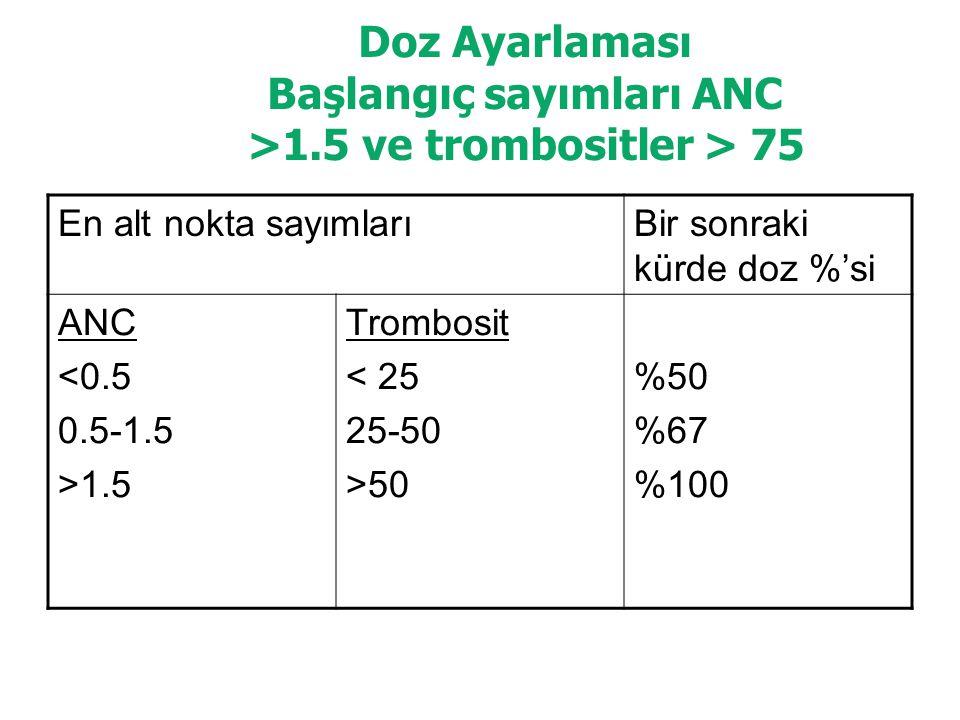 Doz Ayarlaması Başlangıç sayımları ANC >1.5 ve trombositler > 75 En alt nokta sayımlarıBir sonraki kürde doz %'si ANC <0.5 0.5-1.5 >1.5 Trombosit < 25 25-50 >50 %50 %67 %100