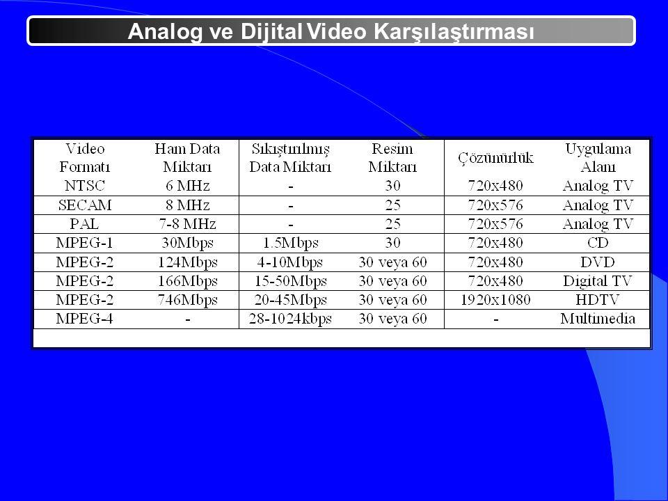 Analog ve Dijital Video Karşılaştırması
