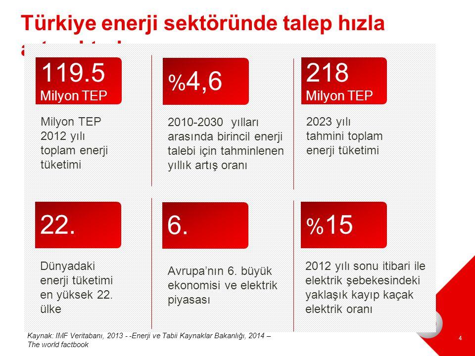 Türkiye enerji sektöründe talep hızla artmaktadır 4 Milyon TEP 2012 yılı toplam enerji tüketimi 119.5 Milyon TEP 2010-2030 yılları arasında birincil e
