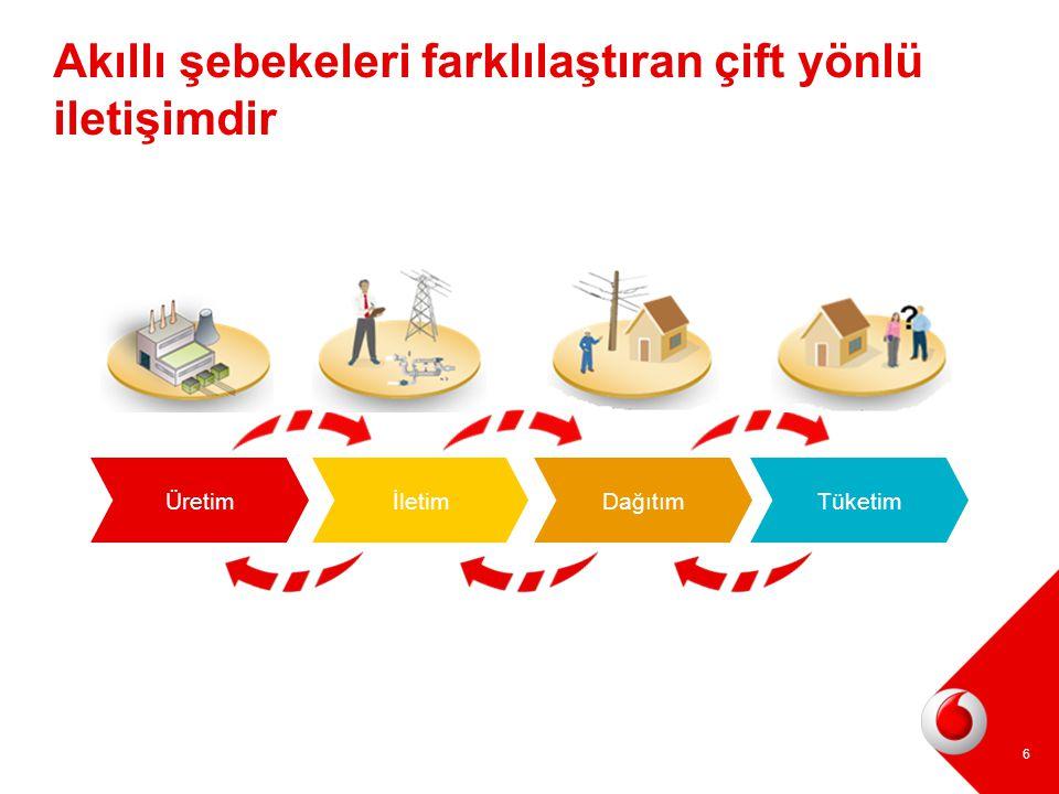 Akıllı şebekeleri farklılaştıran çift yönlü iletişimdir TüketimDağıtımÜretimİletim 6