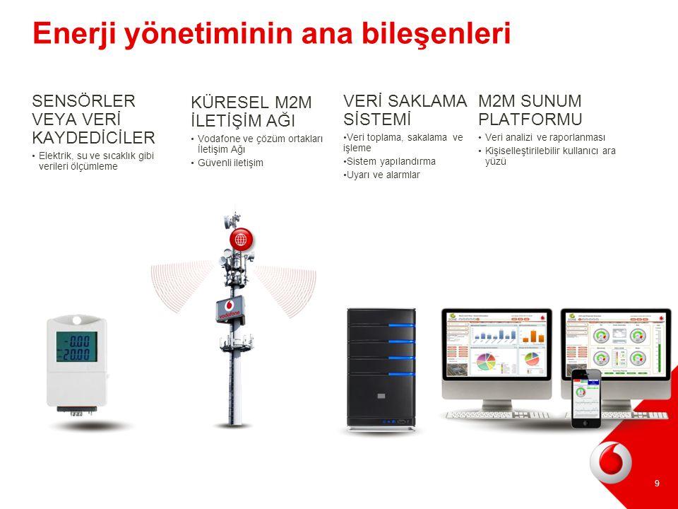 9 Enerji yönetiminin ana bileşenleri KÜRESEL M2M İLETİŞİM AĞI Vodafone ve çözüm ortakları İletişim Ağı Güvenli iletişim M2M SUNUM PLATFORMU Veri anali