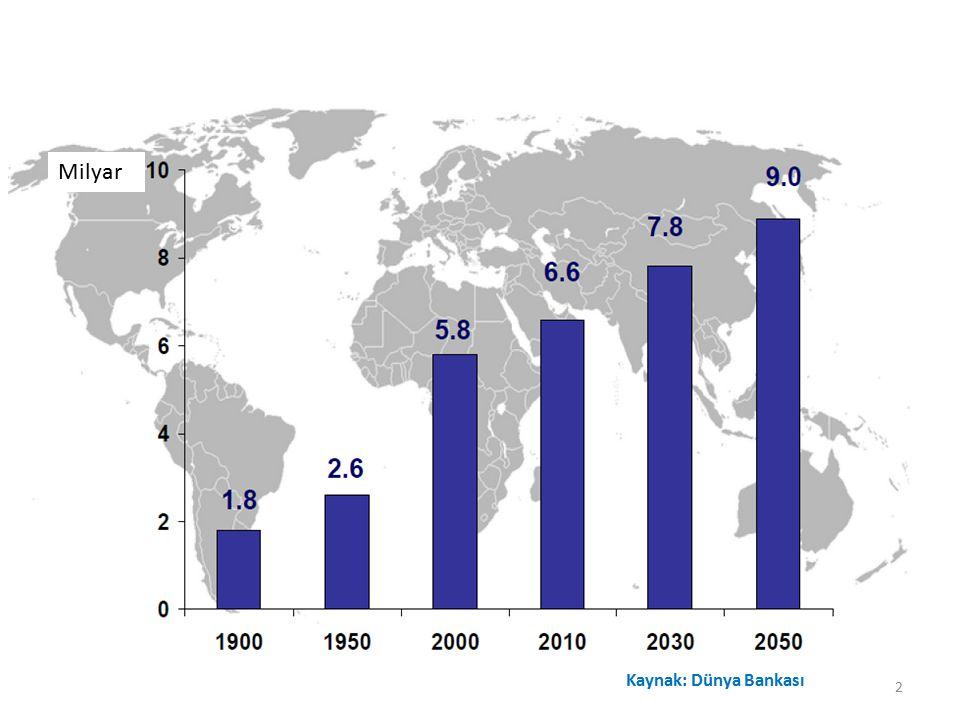 Milyar Kaynak: Dünya Bankası 2