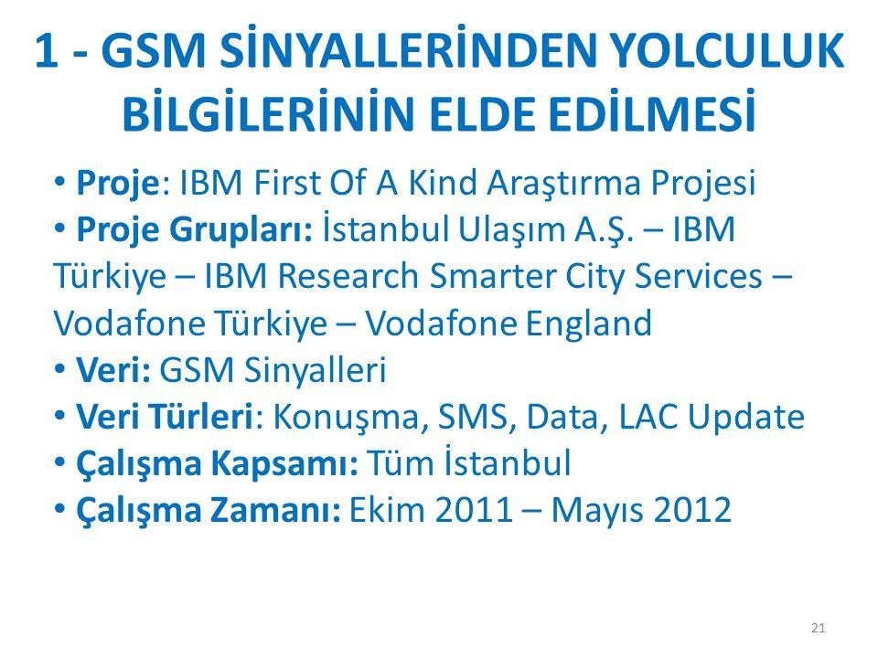 1 - GSM SİNYALLERİNDEN YOLCULUK BİLGİLERİNİN ELDE EDİLMESİ Proje: IBM First Of A Kind Araştırma Projesi Proje Grupları: İstanbul Ulaşım A.Ş. – IBM Tür