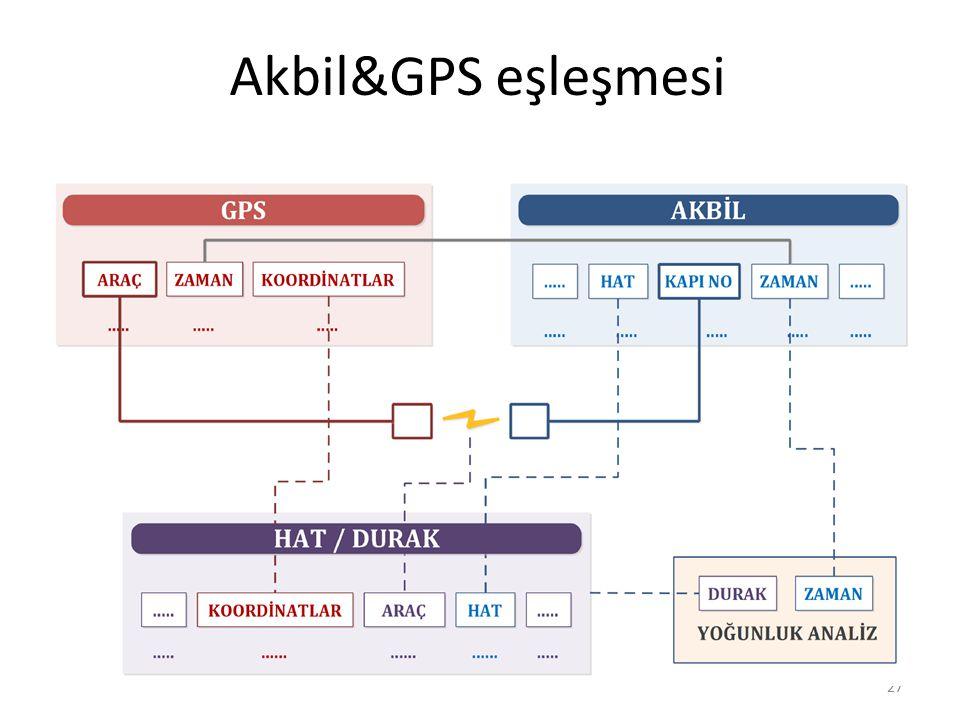 27 Akbil&GPS eşleşmesi