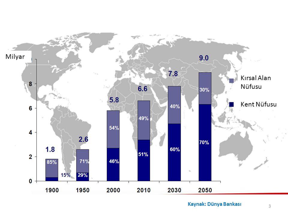 Kırsal Alan Nüfusu Kent Nüfusu Milyar Kaynak: Dünya Bankası 3