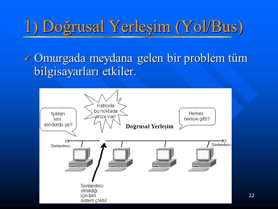 22 1) Doğrusal Yerleşim (Yol/Bus) Omurgada meydana gelen bir problem tüm bilgisayarları etkiler. Omurgada meydana gelen bir problem tüm bilgisayarları