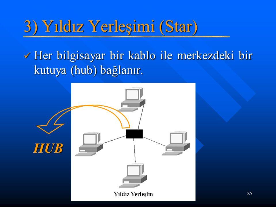 25 3) Yıldız Yerleşimi (Star) Her bilgisayar bir kablo ile merkezdeki bir kutuya (hub) bağlanır. Her bilgisayar bir kablo ile merkezdeki bir kutuya (h