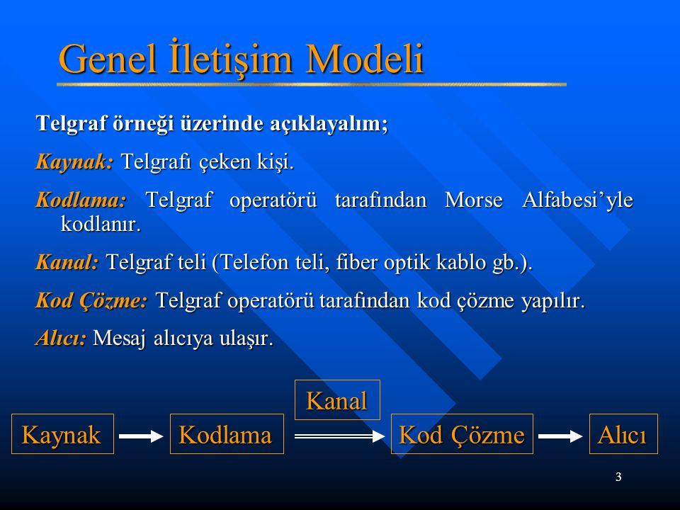 3 Genel İletişim Modeli Telgraf örneği üzerinde açıklayalım; Kaynak: Telgrafı çeken kişi. Kodlama: Telgraf operatörü tarafından Morse Alfabesi'yle kod