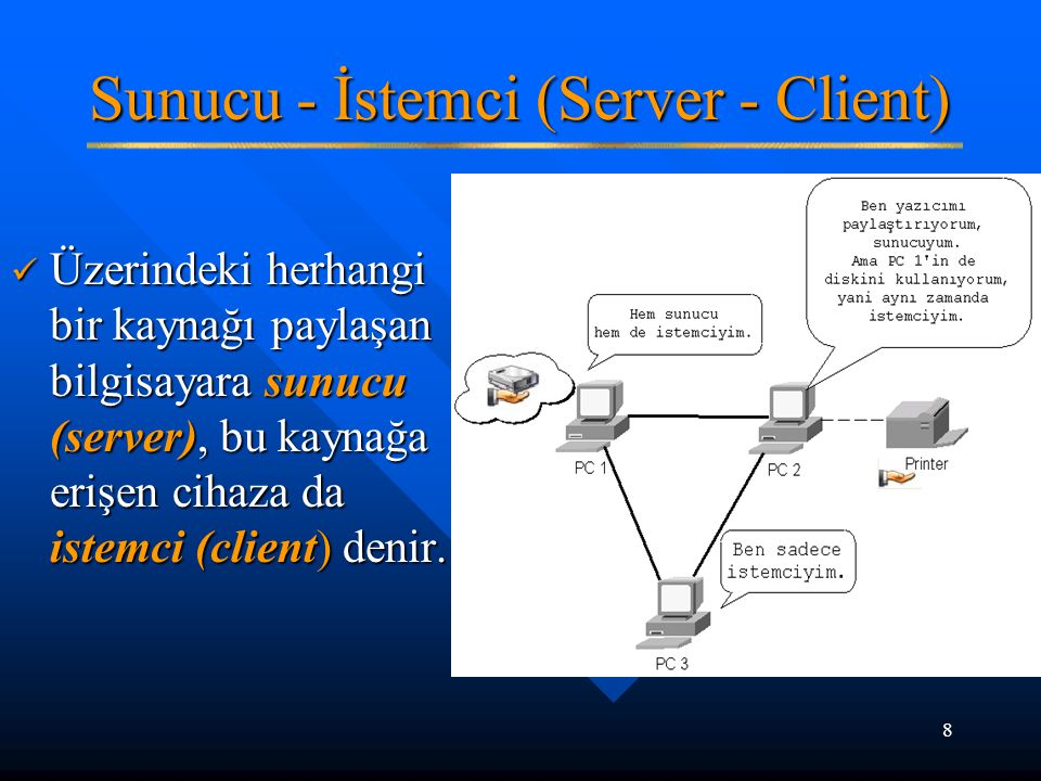 8 Sunucu - İstemci (Server - Client) Üzerindeki herhangi bir kaynağı paylaşan bilgisayara sunucu (server), bu kaynağa erişen cihaza da istemci (client