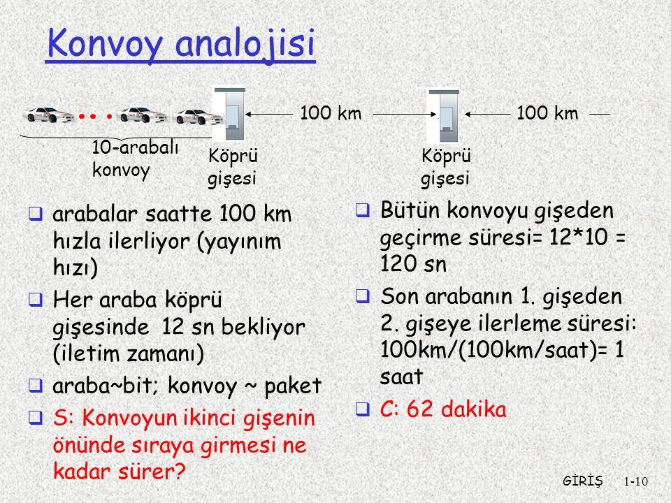 GİRİŞ1-10 Konvoy analojisi  arabalar saatte 100 km hızla ilerliyor (yayınım hızı)  Her araba köprü gişesinde 12 sn bekliyor (iletim zamanı)  araba~
