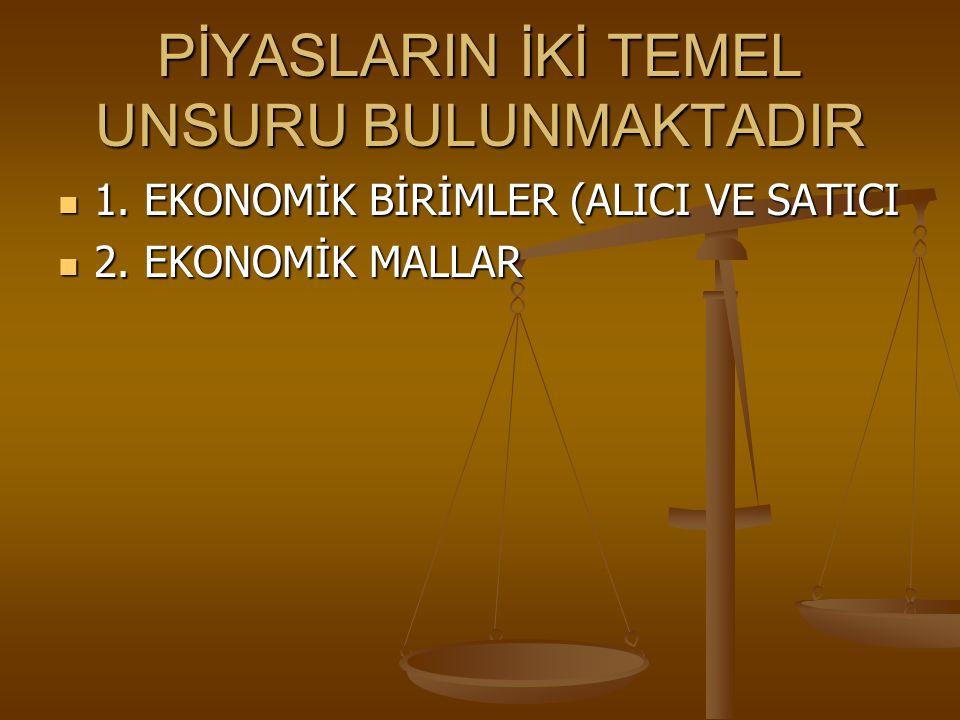 PİYASLARIN İKİ TEMEL UNSURU BULUNMAKTADIR 1. EKONOMİK BİRİMLER (ALICI VE SATICI 1. EKONOMİK BİRİMLER (ALICI VE SATICI 2. EKONOMİK MALLAR 2. EKONOMİK M