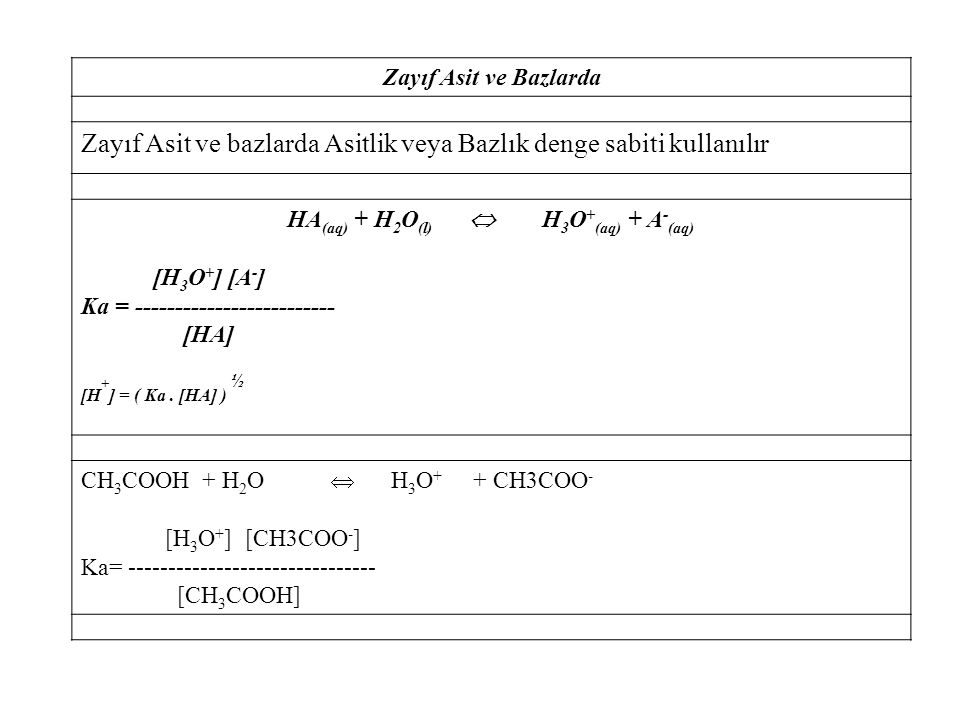 Zayıf Asit ve Bazlarda Zayıf Asit ve bazlarda Asitlik veya Bazlık denge sabiti kullanılır HA (aq) + H 2 O (l)  H 3 O + (aq) + A - (aq) [H 3 O + ] [A - ] Ka = ------------------------- [HA] [H + ] = ( Ka.