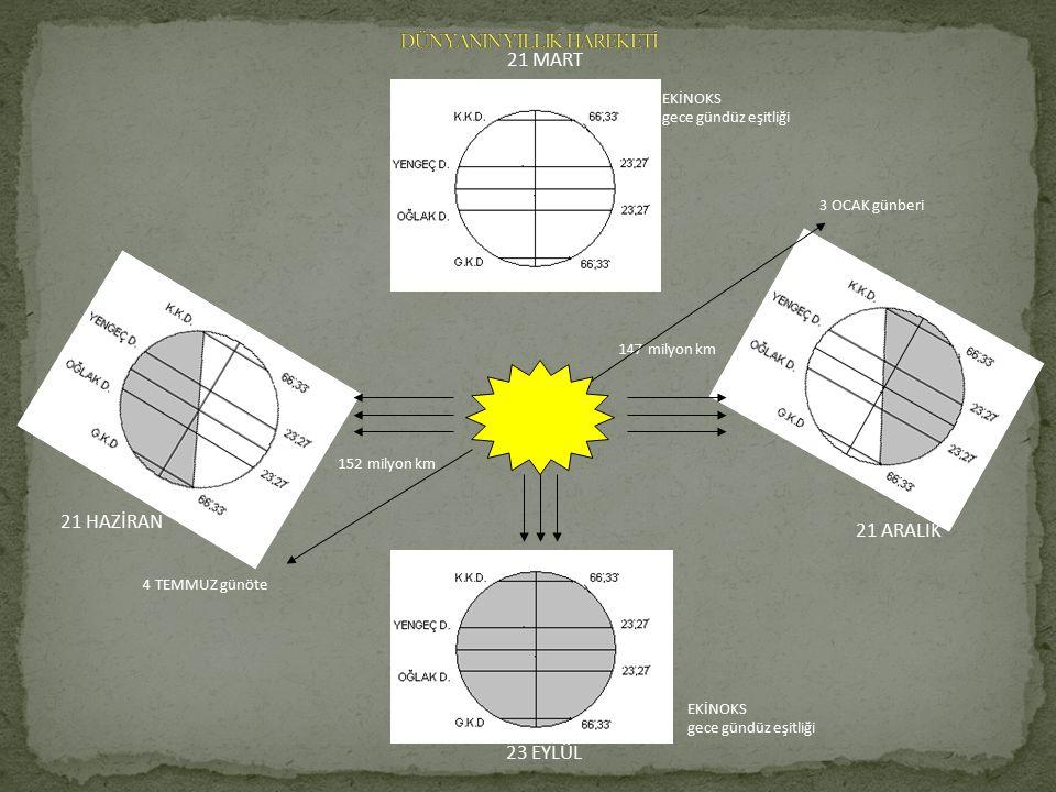 Dünyanın Yıllık Hareketi Dünya ekseni çevresinde hareket ederken aynı zamanda saat ibresinin tersi yönde, Güneş'in çevresinde de döner. Bu hareketini