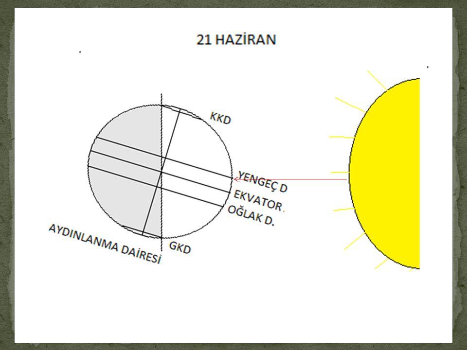 a) Güneş ışınları dik açı ile yerel saat 12.00'de Yengeç Dönencesi'ne gelir. b) Yengeç Dönencesi'nde yatay düzleme dik duran cisimlerin yerel saat 12.