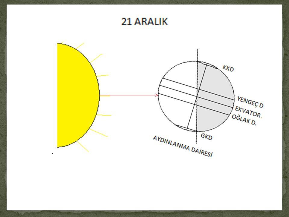 a) Güneş ışınları dik açı ile yerel saat 12.00'de Oğlak dönencesi'ne gelir. b) Oğlak dönencesi'nde yatay düzleme dik duran cisimlerin yerel saat 12.00