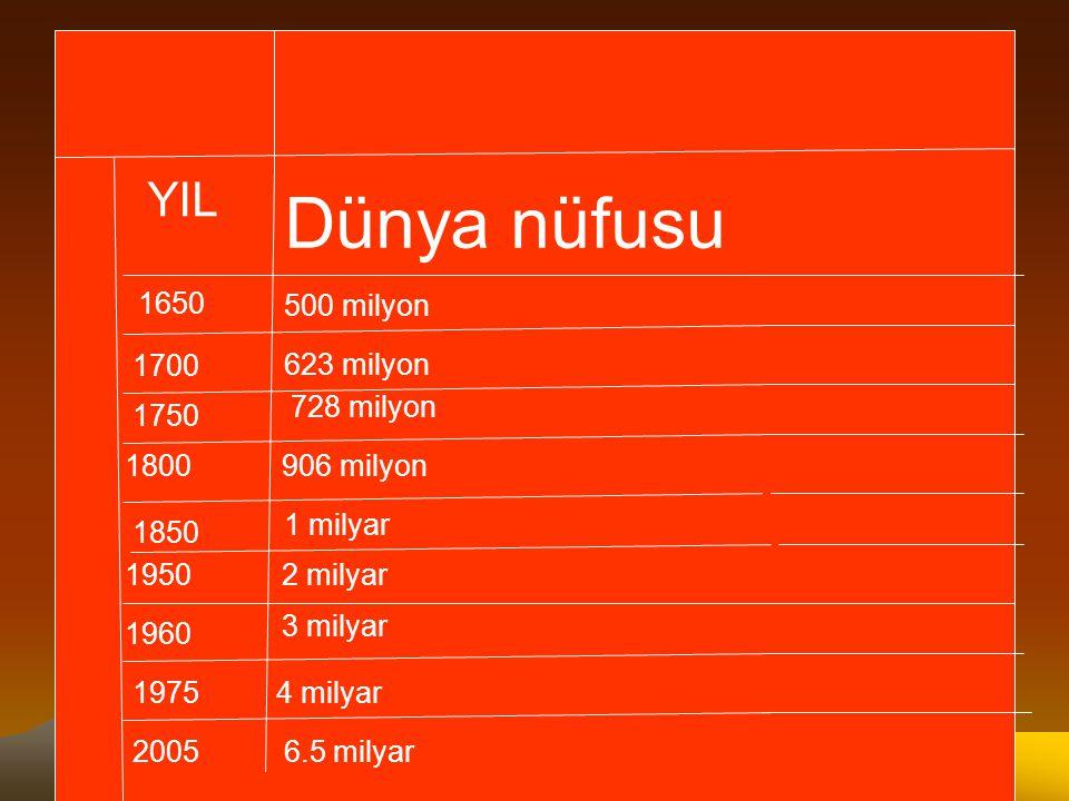 YIL Dünya nüfusu 1650 1700 1750 1800 1850 1950 1960 1975 2005 500 milyon 623 milyon 728 milyon 906 milyon 2 milyar 3 milyar 4 milyar 6.5 milyar 1 mily
