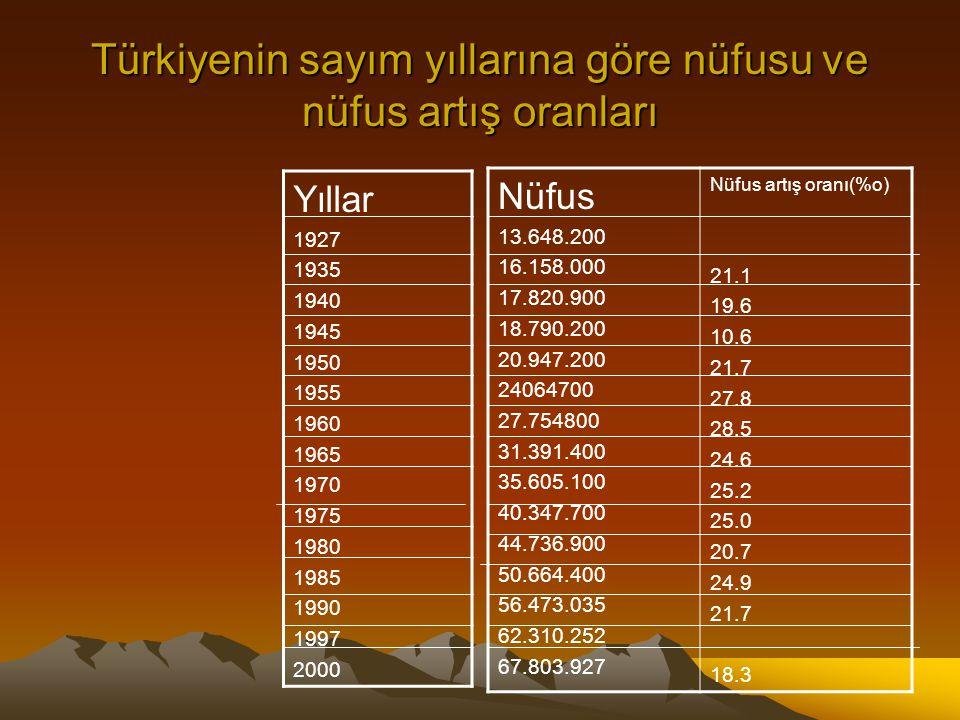 Türkiyenin sayım yıllarına göre nüfusu ve nüfus artış oranları Yıllar 1927 1935 1940 1945 1950 1955 1960 1965 1970 1975 1980 1985 1990 1997 2000 Nüfus