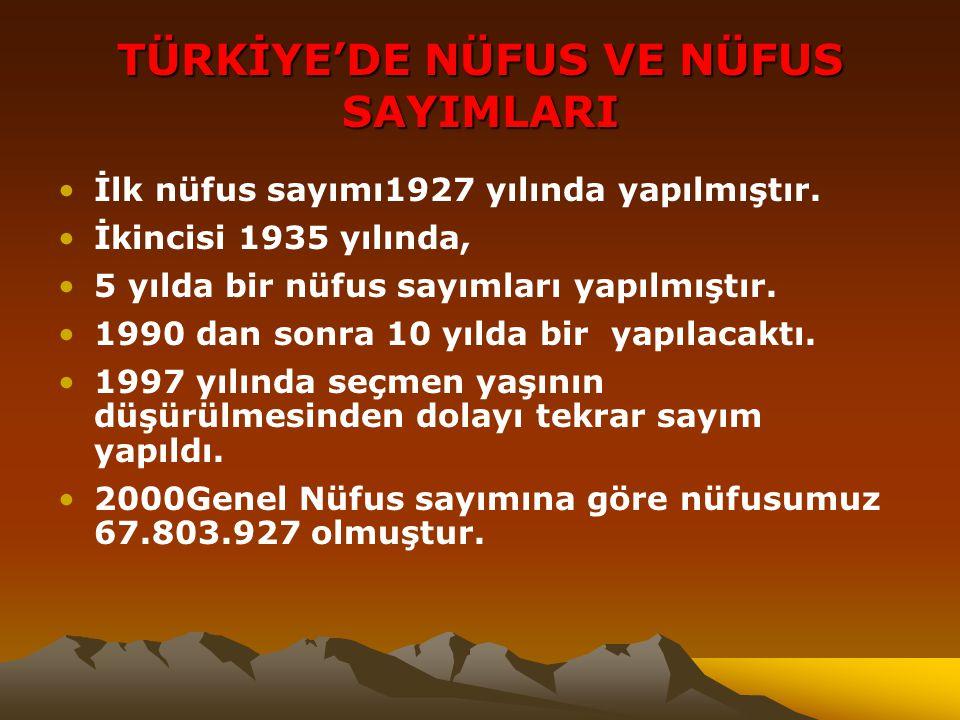 TÜRKİYE'DE NÜFUS VE NÜFUS SAYIMLARI İlk nüfus sayımı1927 yılında yapılmıştır. İkincisi 1935 yılında, 5 yılda bir nüfus sayımları yapılmıştır. 1990 dan