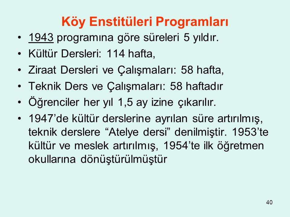 40 Köy Enstitüleri Programları 1943 programına göre süreleri 5 yıldır. Kültür Dersleri: 114 hafta, Ziraat Dersleri ve Çalışmaları: 58 hafta, Teknik De