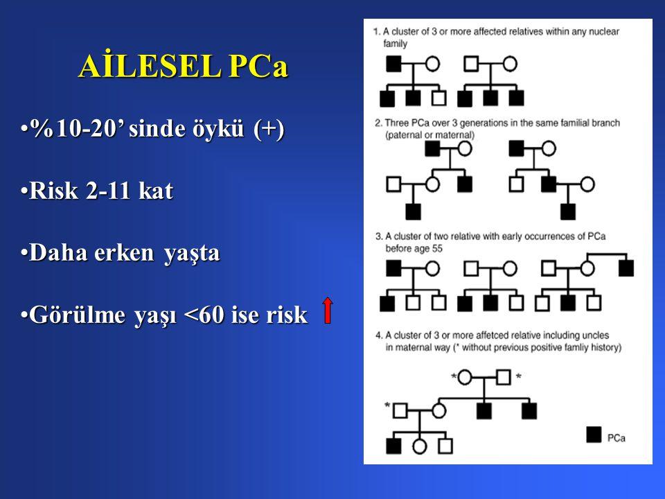 %10-20' sinde öykü (+)%10-20' sinde öykü (+) Risk 2-11 katRisk 2-11 kat Daha erken yaştaDaha erken yaşta Görülme yaşı <60 ise riskGörülme yaşı <60 ise risk AİLESEL PCa