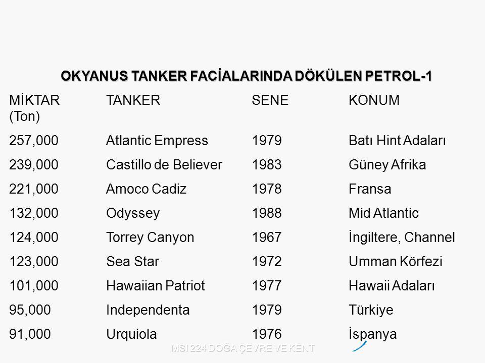 MSI 224 DOĞA ÇEVRE VE KENT OKYANUS TANKER FACİALARINDA DÖKÜLEN PETROL-1 MİKTARTANKERSENEKONUM (Ton) 257,000Atlantic Empress1979Batı Hint Adaları 239,0