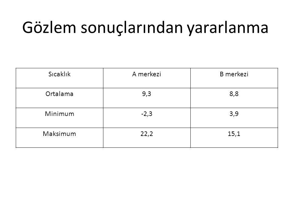 Gözlem sonuçlarından yararlanma SıcaklıkA merkeziB merkezi Ortalama9,38,8 Minimum-2,33,9 Maksimum22,215,1