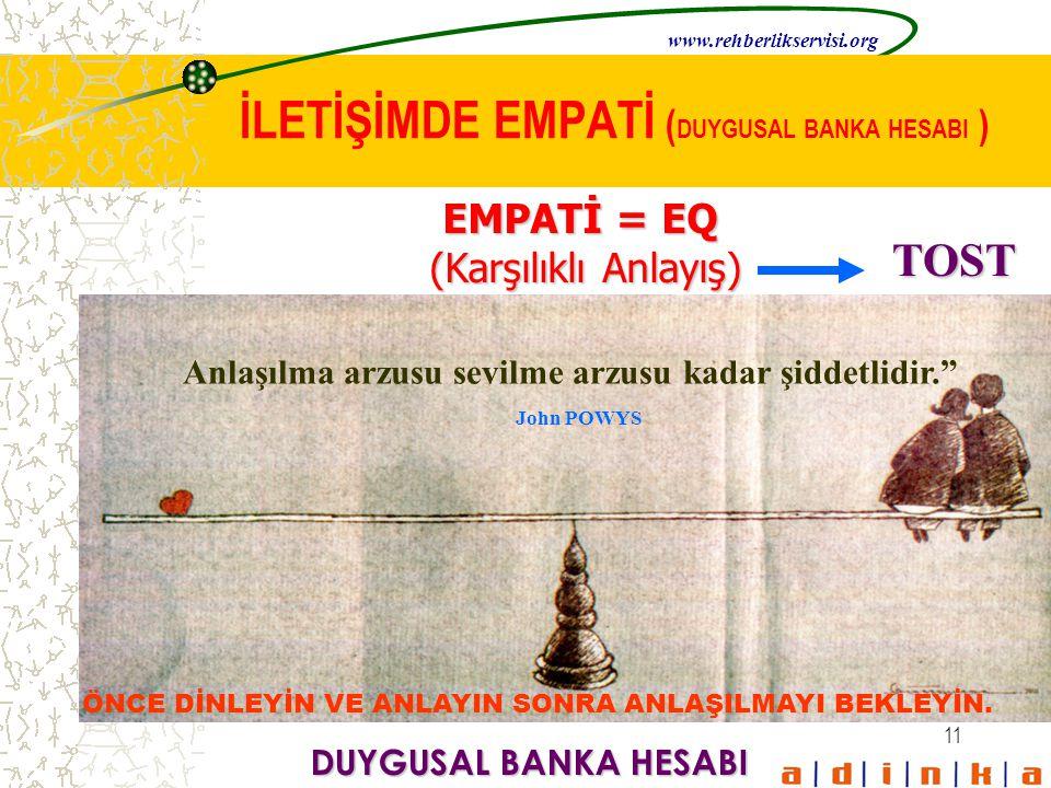 11 İLETİŞİMDE EMPATİ ( DUYGUSAL BANKA HESABI ) EMPATİ = EQ (Karşılıklı Anlayış) (Karşılıklı Anlayış) DUYGUSAL BANKA HESABI ÖNCE DİNLEYİN VE ANLAYIN SO