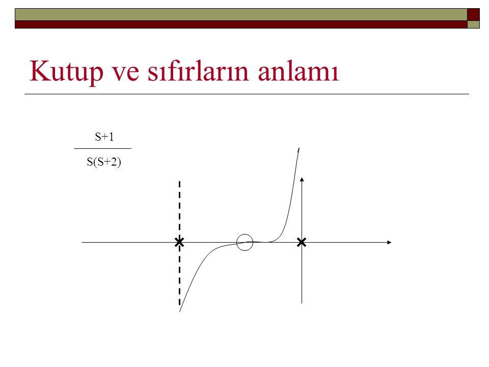Kutup ve sıfırların anlamı S+1 S(S+2)