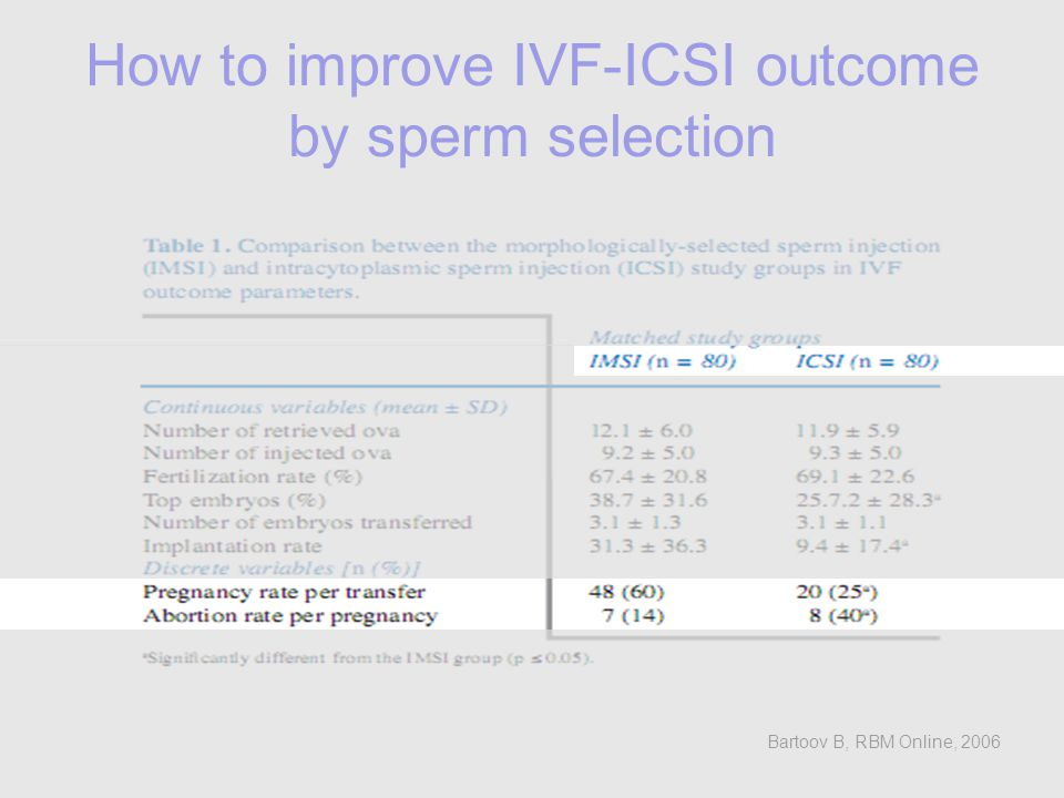Soldaki resimde HA-coated bir slide üzerindeki spermler izleniyor Küme şeklinde toplanan spermler HA-bağlanmış viable spermler olup, halen kuyruk motiliteierini de sürdürmektedirler Kümenin dışında serbest yüzen spermler, HA-bağlanmayan matürasyon arresti olan spermlerdir Sağdaki resimde HA-bağlanmayan matürasyon arrestli spermler yıkanarak uzaklaştırıldığında, ortamda sadece matür spermler kalır ve ICS için seçilebilirler.