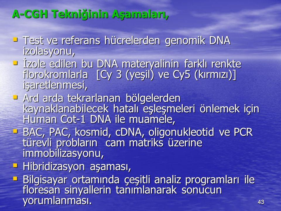 A-CGH Tekniğinin Aşamaları,  Test ve referans hücrelerden genomik DNA izolasyonu,  İzole edilen bu DNA materyalinin farklı renkte florokromlarla [Cy