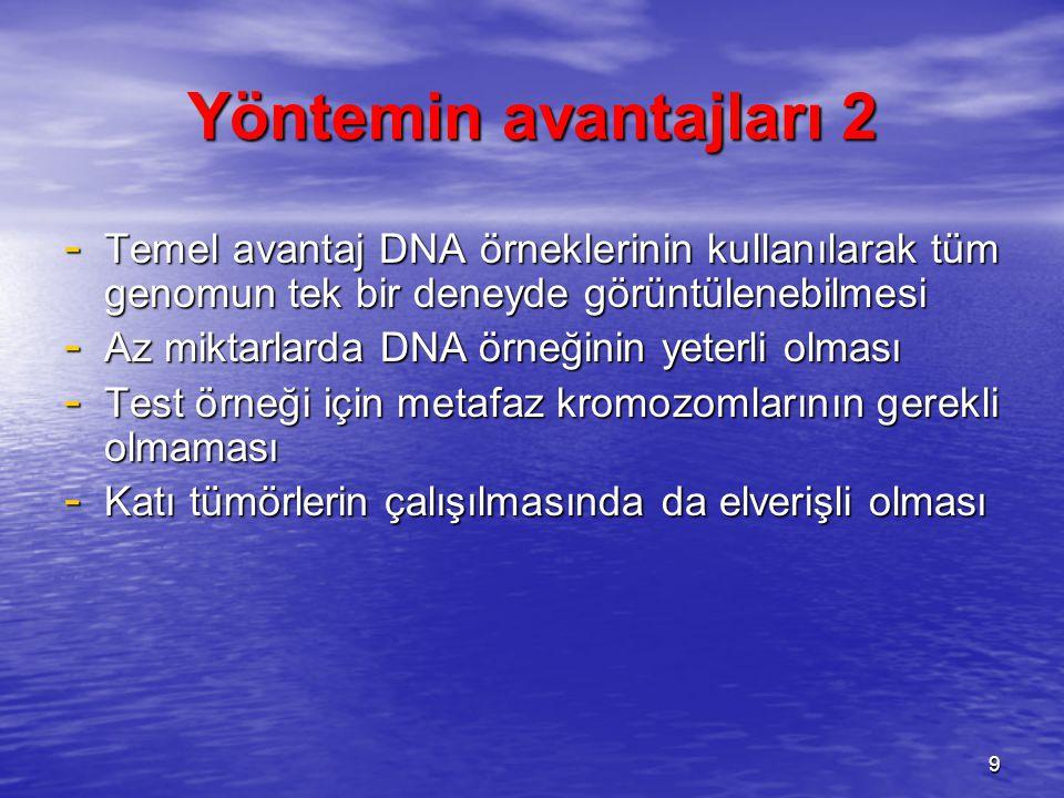 Yöntemin avantajları 2 - Temel avantaj DNA örneklerinin kullanılarak tüm genomun tek bir deneyde görüntülenebilmesi - Az miktarlarda DNA örneğinin yet