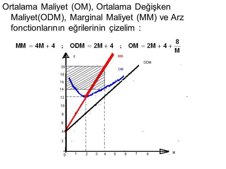 Ortalama Maliyet (OM), Ortalama Değişken Maliyet(ODM), Marginal Maliyet (MM) ve Arz fonctionlarının eğrilerinin çizelim :