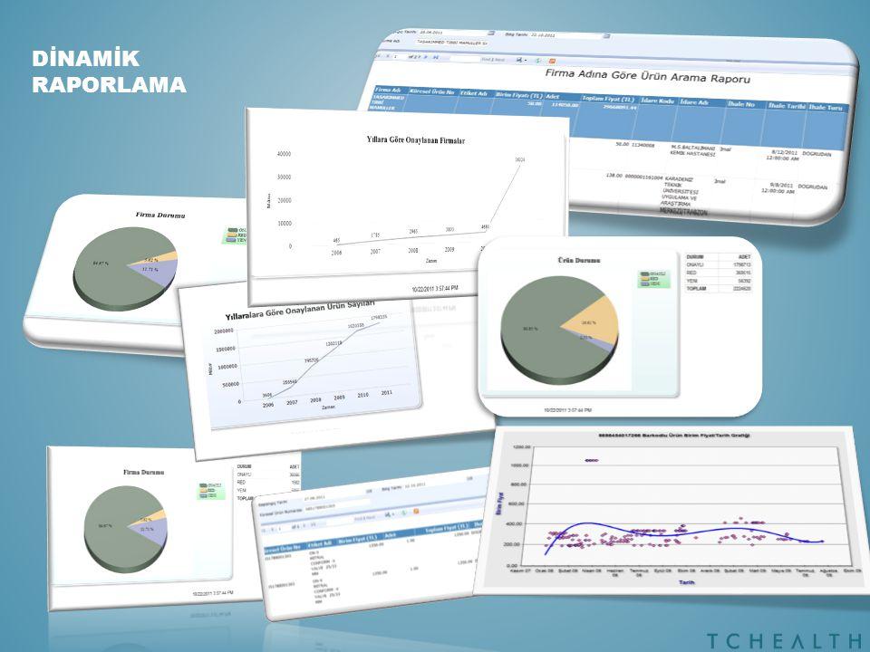 Anlık Analitik Raporlama Veriyi raporlama öncesi hazır hale getirip hızlı sorgulama sağlar OLAP (ONLINE ANALYTICAL PROCESSING)