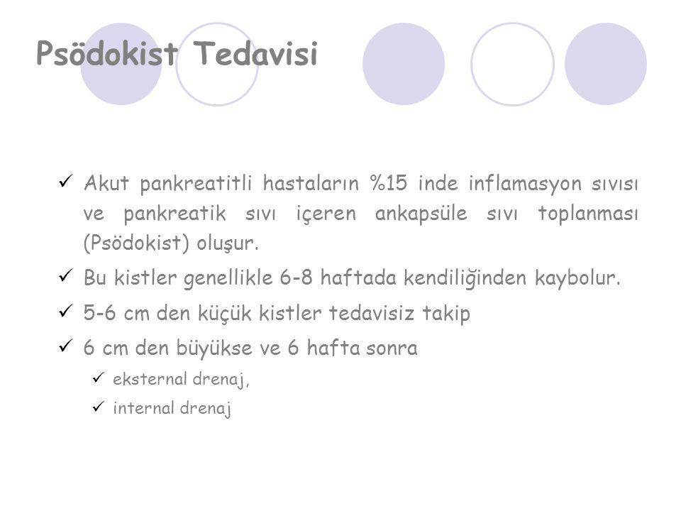 Psödokist Tedavisi Akut pankreatitli hastaların %15 inde inflamasyon sıvısı ve pankreatik sıvı içeren ankapsüle sıvı toplanması (Psödokist) oluşur. Bu