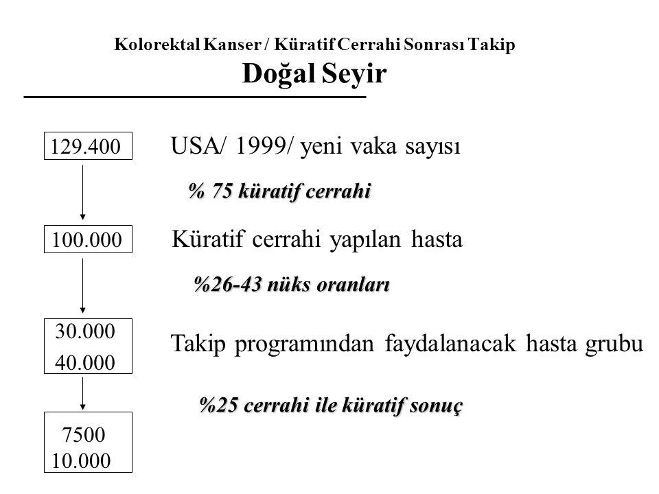 Kolorektal Kanser / Küratif Cerrahi Sonrası Takip Doğal Seyir 129.400 USA/ 1999/ yeni vaka sayısı % 75 küratif cerrahi 100.000 Küratif cerrahi yapılan