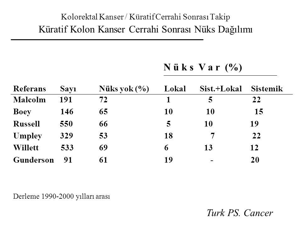 Kolorektal Kanser / Küratif Cerrahi Sonrası Takip Küratif Kolon Kanser Cerrahi Sonrası Nüks Dağılımı N ü k s V a r (%) Referans Sayı Nüks yok (%) Loka
