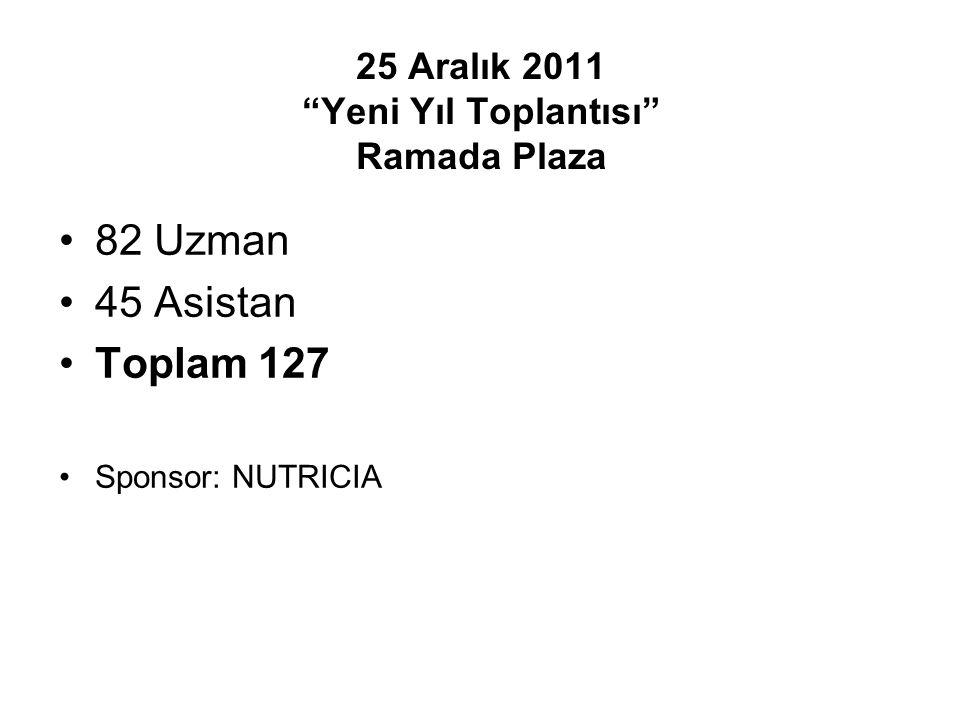 82 Uzman 45 Asistan Toplam 127 Sponsor: NUTRICIA