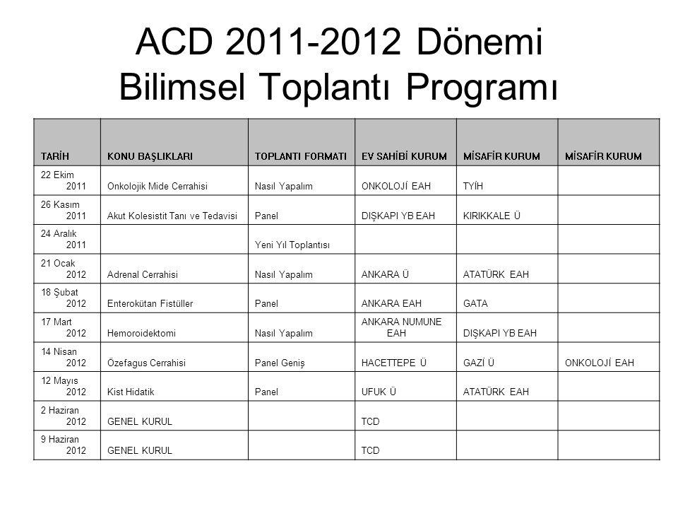 ACD 2011-2012 Dönemi Bilimsel Toplantı Programı TARİHKONU BAŞLIKLARITOPLANTI FORMATIEV SAHİBİ KURUMMİSAFİR KURUM 22 Ekim 2011Onkolojik Mide CerrahisiN