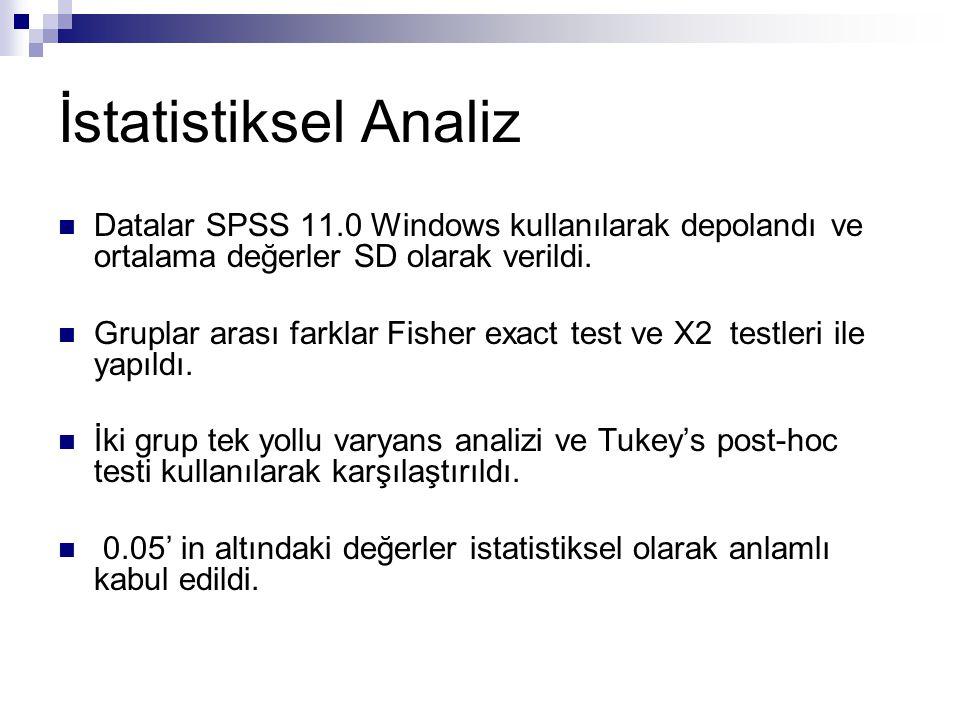 İstatistiksel Analiz Datalar SPSS 11.0 Windows kullanılarak depolandı ve ortalama değerler SD olarak verildi. Gruplar arası farklar Fisher exact test