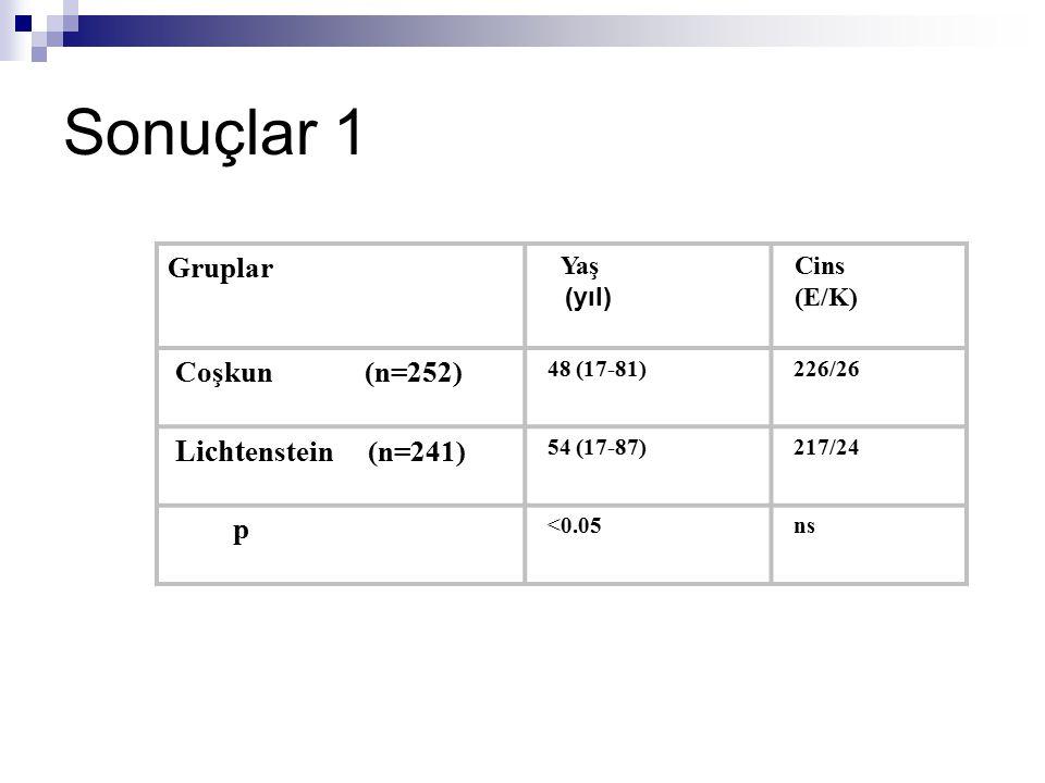 Sonuçlar 1 Gruplar Yaş (yıl) Cins (E/K) Coşkun (n=252) 48 (17-81) 226/26 Licht enstein (n=241) 54 (17-87) 217/24 p <0.05 ns