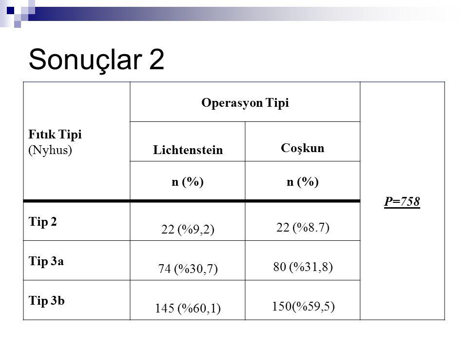 Fıtık Tipi (Nyhus) Operasyon Tipi P=758 Lichtenstein Coşkun n (%) Tip 2 22 (%9,2) 22 (%8.7) Tip 3a 74 (%30,7) 80 (%31,8) Tip 3b 145 (%60,1) 150(%59,5)