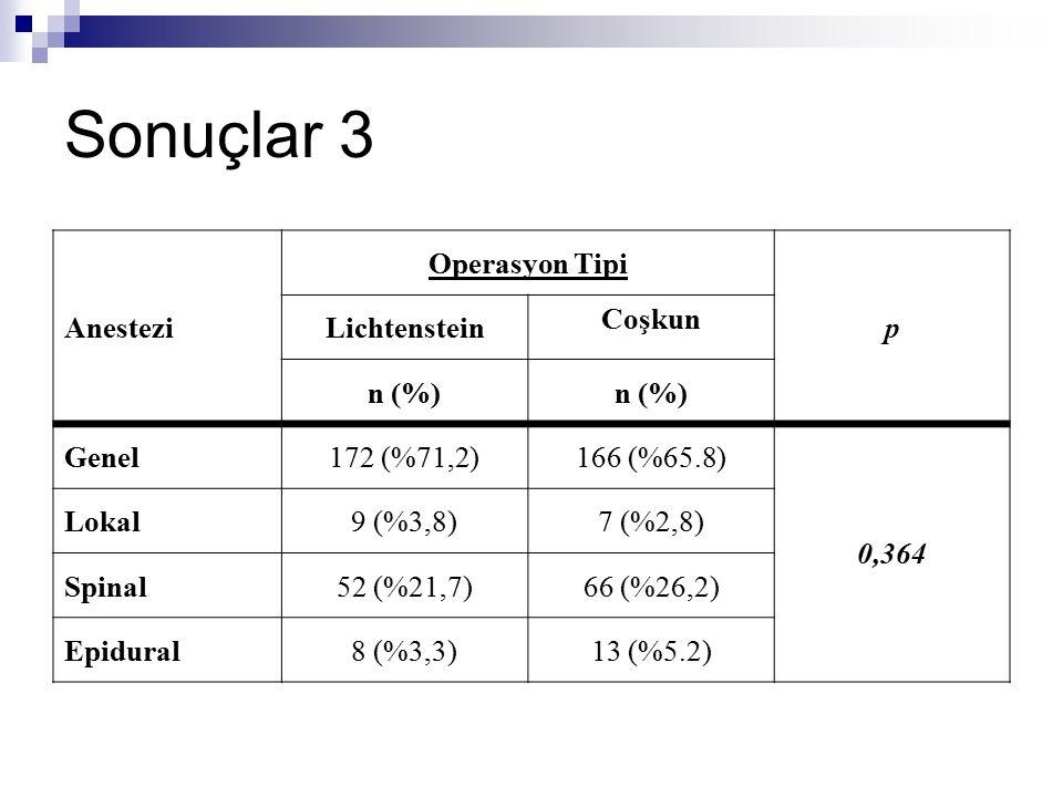 Sonuçlar 3 Anestezi Operasyon Tipi p Lichtenstein Coşkun n (%) Genel172 (%71,2)166 (%65.8) 0,364 Lokal9 (%3,8)7 (%2,8) Spinal52 (%21,7)66 (%26,2) Epid
