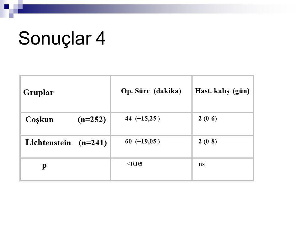 Sonuçlar 4 Op. Süre (dakika)Hast. kalış (gün) 44 (±15,25 ) 2 (0-6) 60 (±19,05 ) 2 (0-8) <0.05 ns Gruplar Coşkun (n=252) Licht enstein (n=241) p
