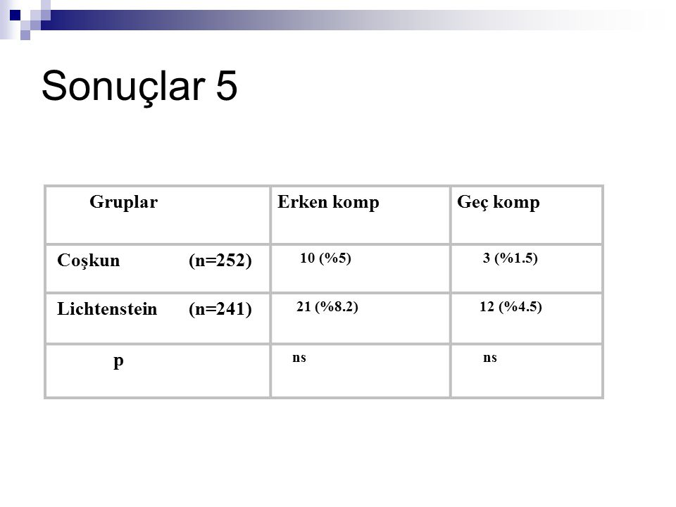 Sonuçlar 5 GruplarErken kompGeç komp Coşkun (n=252) 10 (%5) 3 (%1.5) Lichtenstein (n=241) 21 (%8.2) 12 (%4.5) p ns